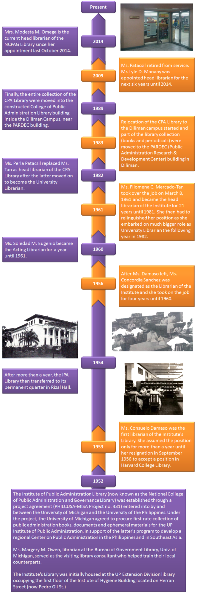 Timeline of the UPNCPAG Library
